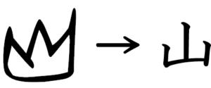文字 一覧 象形 漢字の成り立ちは全て象形文字とはからできている! 漢字の成り立ち・意味・読み方・画数・書き順を解説!【漢字の成り立ち博士】